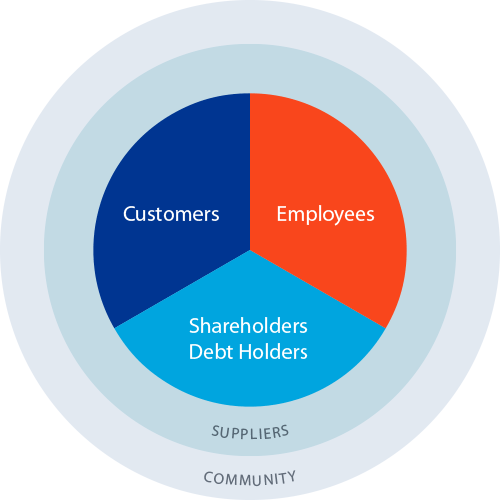 stakeholders model bgs The stakeholder model of bgs relationships has the corporation at the center of stakeholder, both primary and secondary.